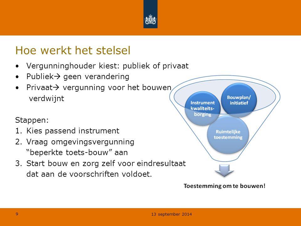Hoe werkt het stelsel Vergunninghouder kiest: publiek of privaat
