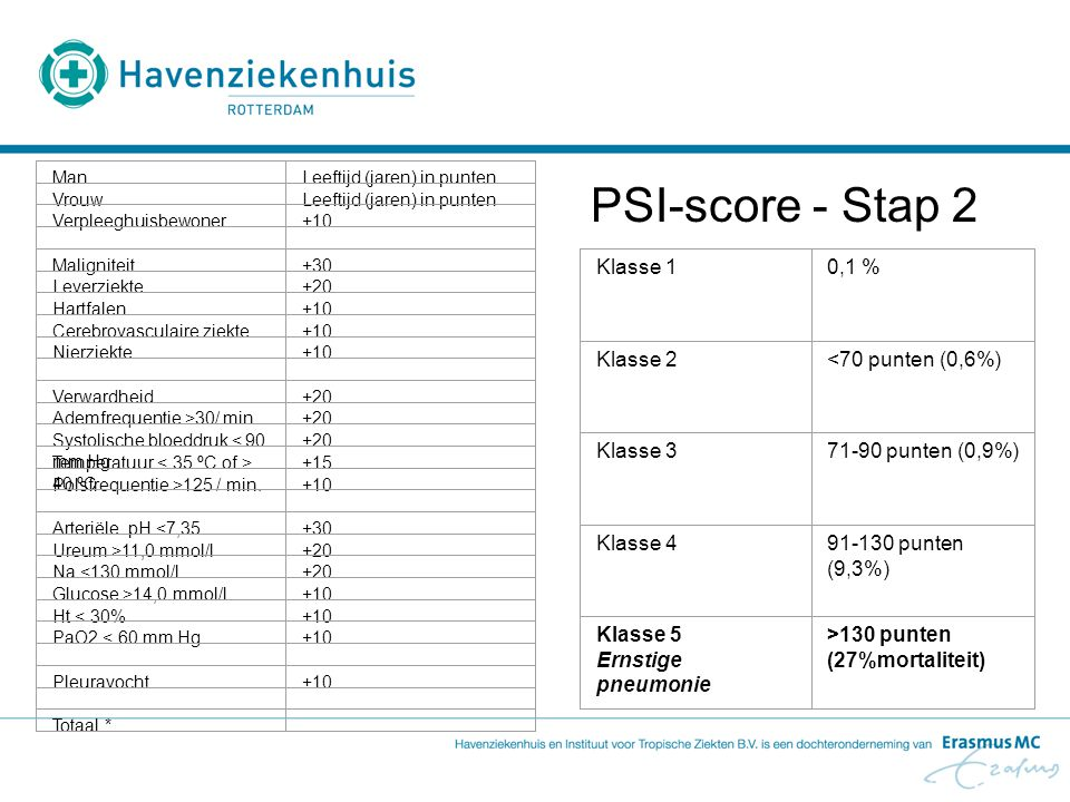PSI-score - Stap 2 Klasse 1 0,1 % Klasse 2 <70 punten (0,6%)