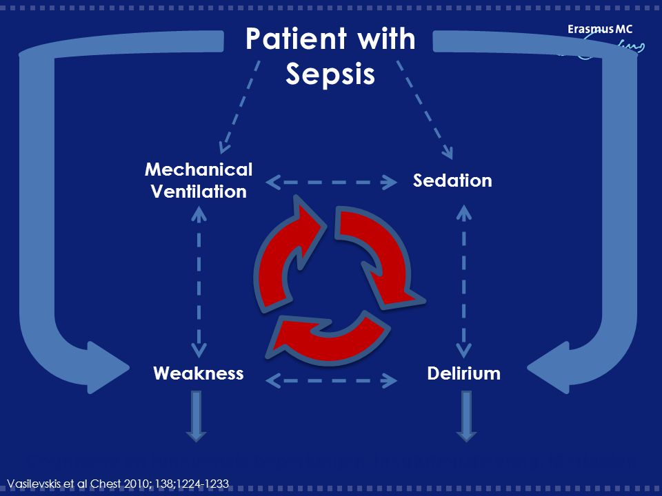 Patient with Sepsis Mechanical Ventilation Sedation Weakness Delirium