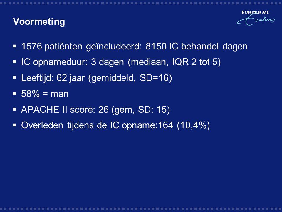 Voormeting 1576 patiënten geïncludeerd: 8150 IC behandel dagen. IC opnameduur: 3 dagen (mediaan, IQR 2 tot 5)