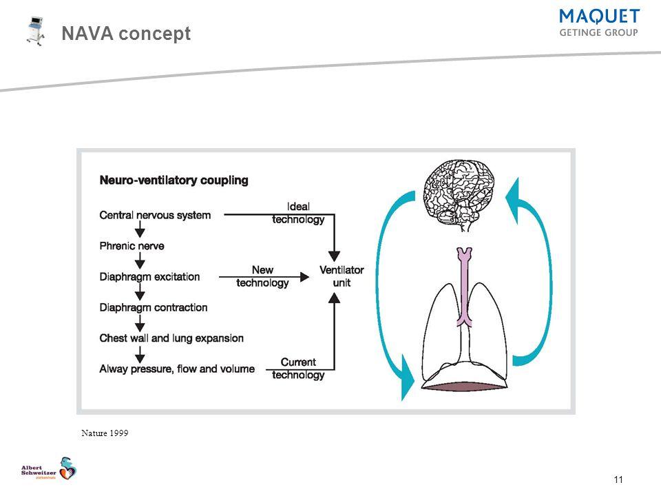 NAVA concept NAVA Training Presentation 2007