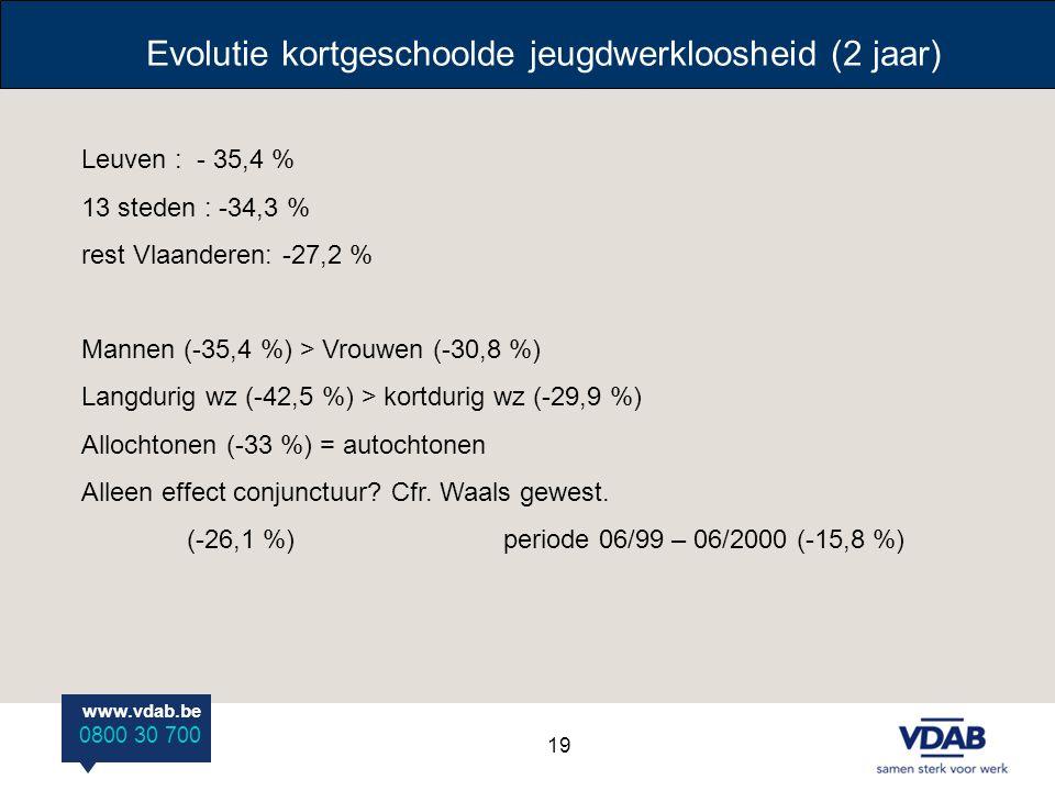 Evolutie kortgeschoolde jeugdwerkloosheid (2 jaar)