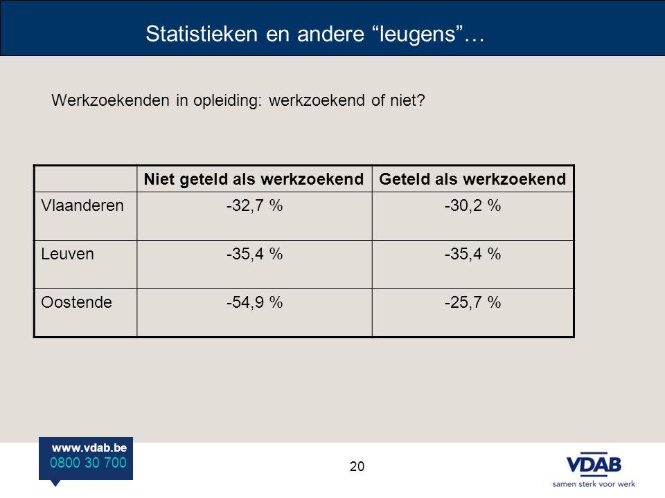 Statistieken en andere leugens …
