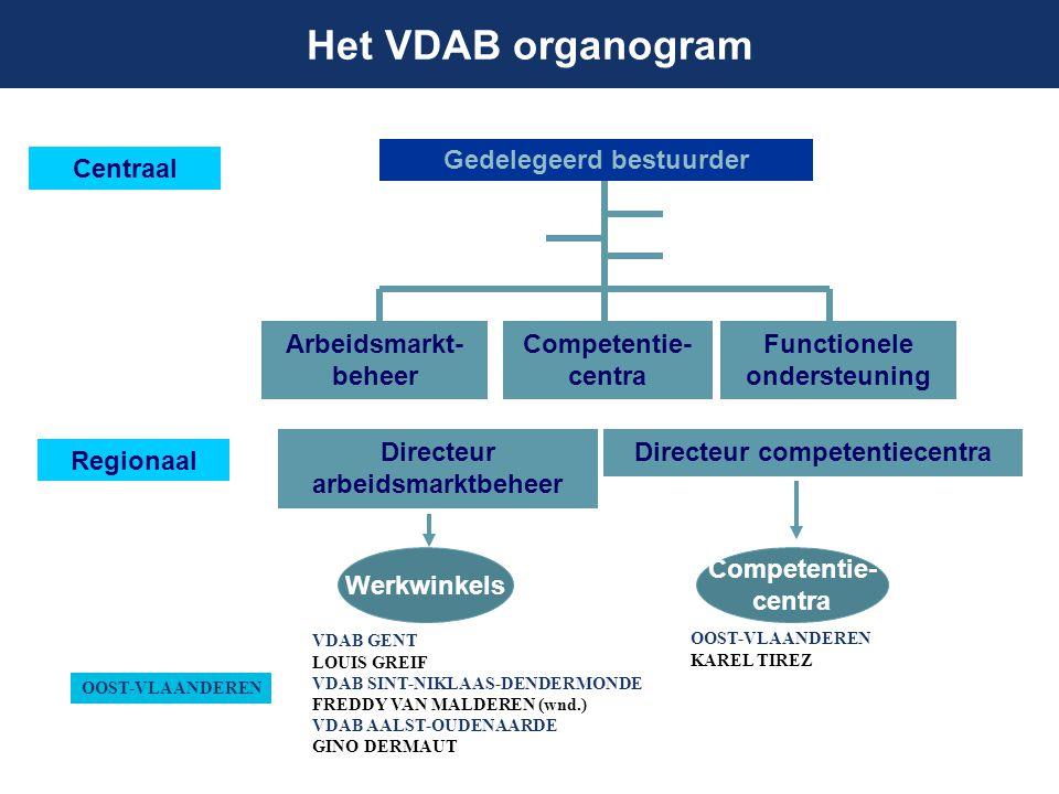 Het VDAB organogram Gedelegeerd bestuurder Centraal