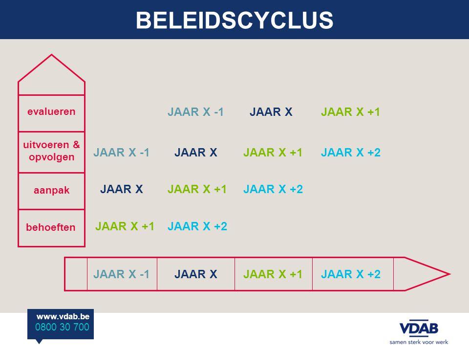 BELEIDSCYCLUS JAAR X -1 JAAR X JAAR X +1 JAAR X -1 JAAR X JAAR X +1