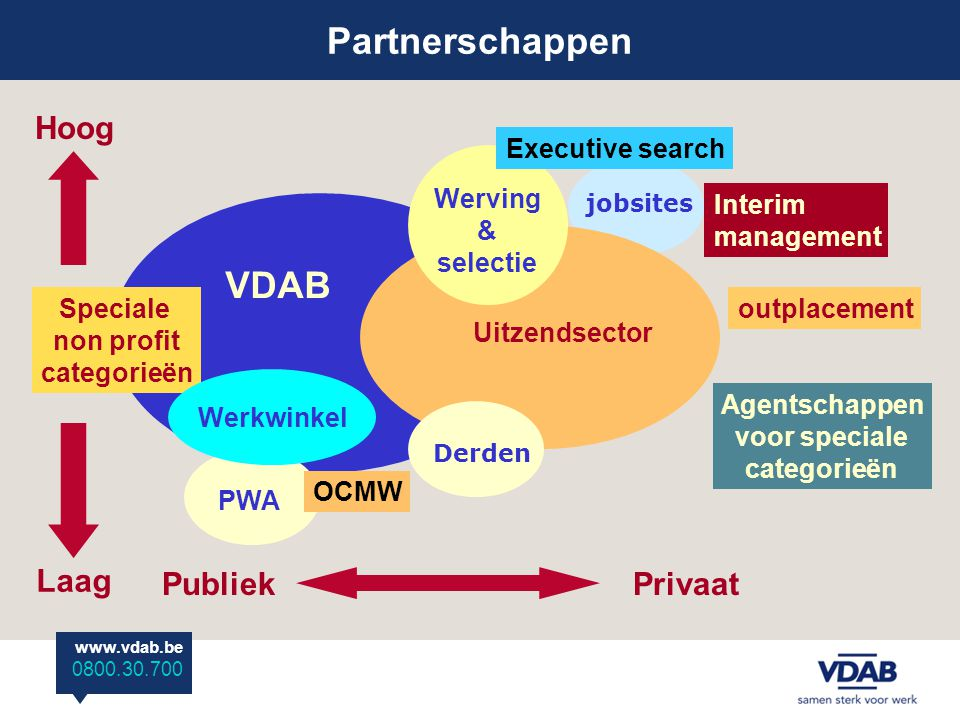 Partnerschappen VDAB Hoog Laag Publiek Privaat Executive search