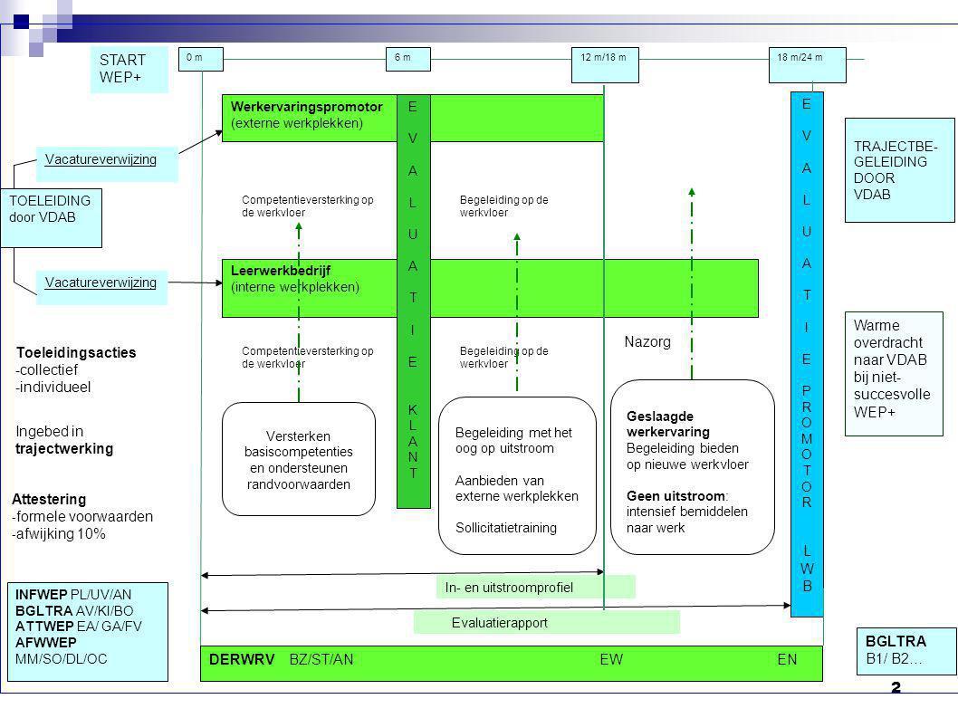 Versterken basiscompetenties en ondersteunen randvoorwaarden