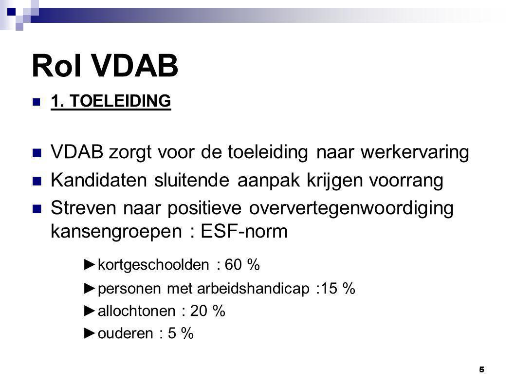 Rol VDAB ►kortgeschoolden : 60 %