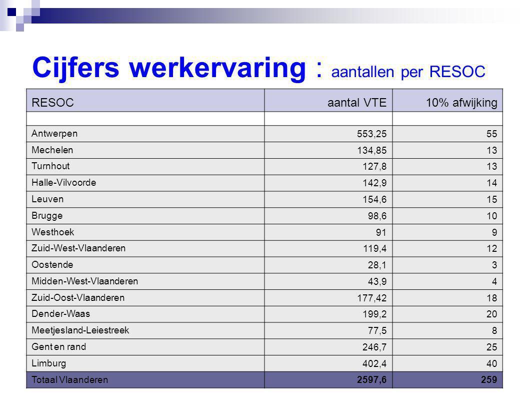 Cijfers werkervaring : aantallen per RESOC