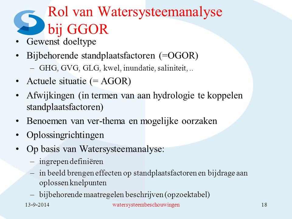 Rol van Watersysteemanalyse bij GGOR