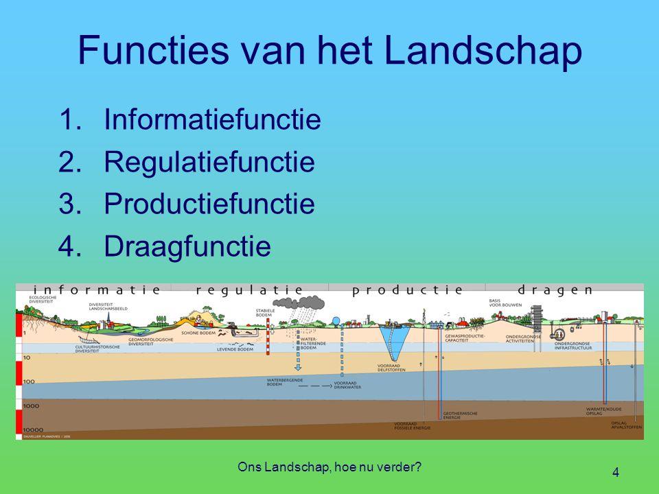 Functies van het Landschap
