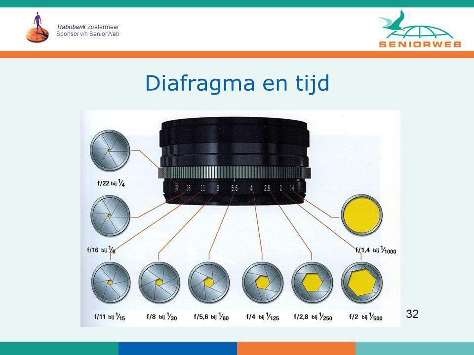 Diafragma en tijd