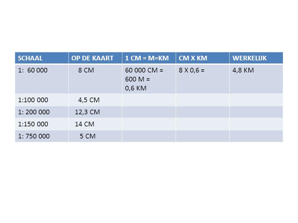 SCHAAL OP DE KAART. 1 CM = M=KM. CM X KM. WERKELIJK. 1: 60 000. 8 CM. 60 000 CM = 600 M = 0,6 KM.