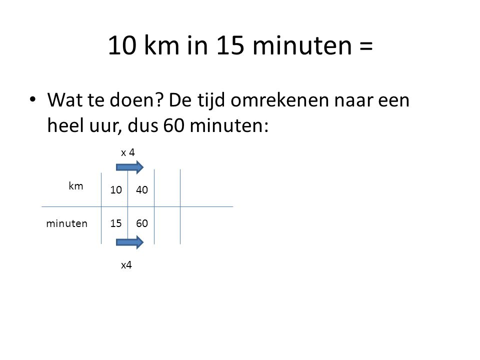 10 km in 15 minuten = Wat te doen De tijd omrekenen naar een heel uur, dus 60 minuten: x 4. km. 10.