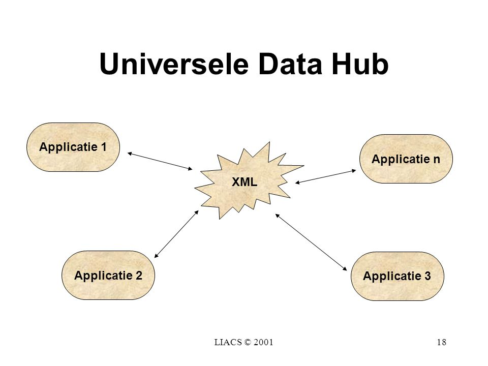 Universele Data Hub Applicatie 1 Applicatie n XML Applicatie 2