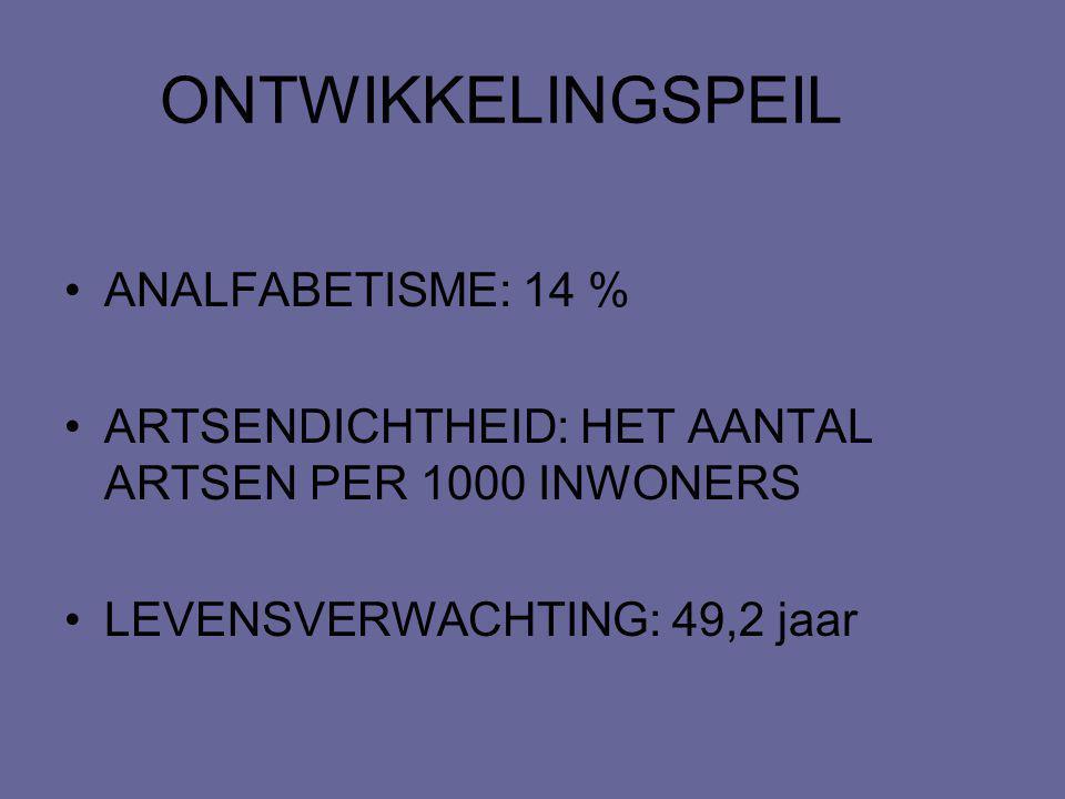 ONTWIKKELINGSPEIL ANALFABETISME: 14 %