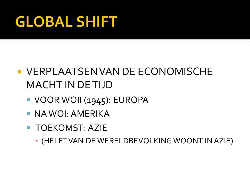 GLOBAL SHIFT VERPLAATSEN VAN DE ECONOMISCHE MACHT IN DE TIJD