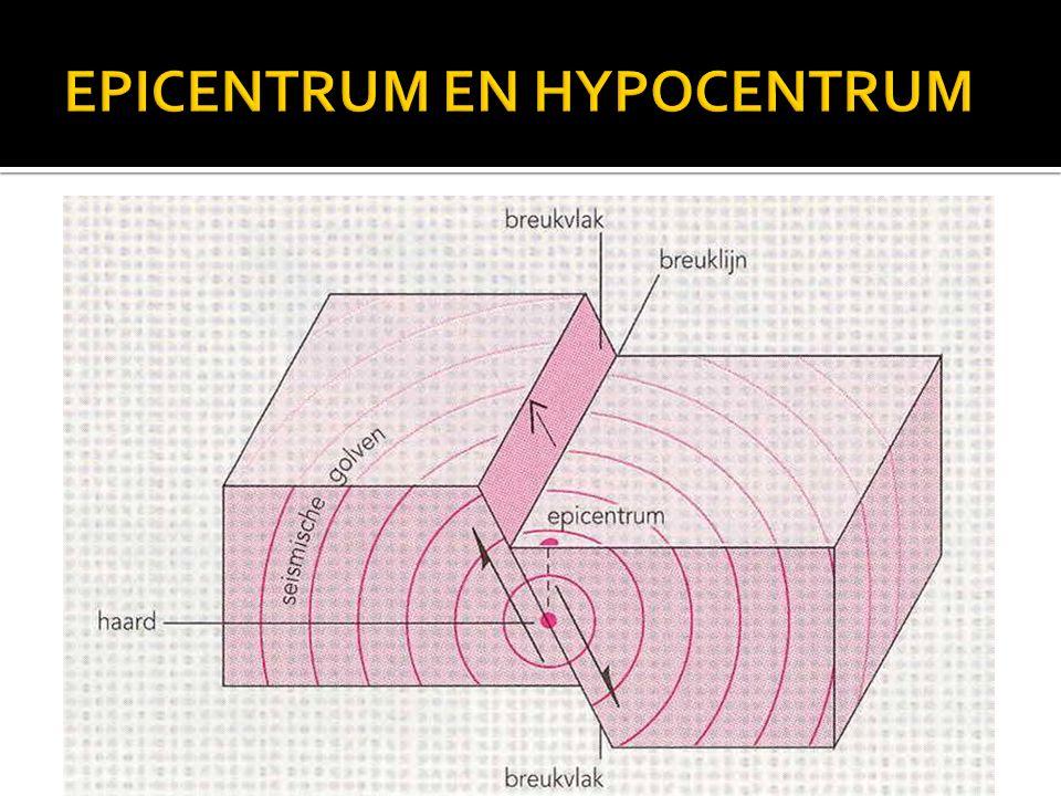EPICENTRUM EN HYPOCENTRUM