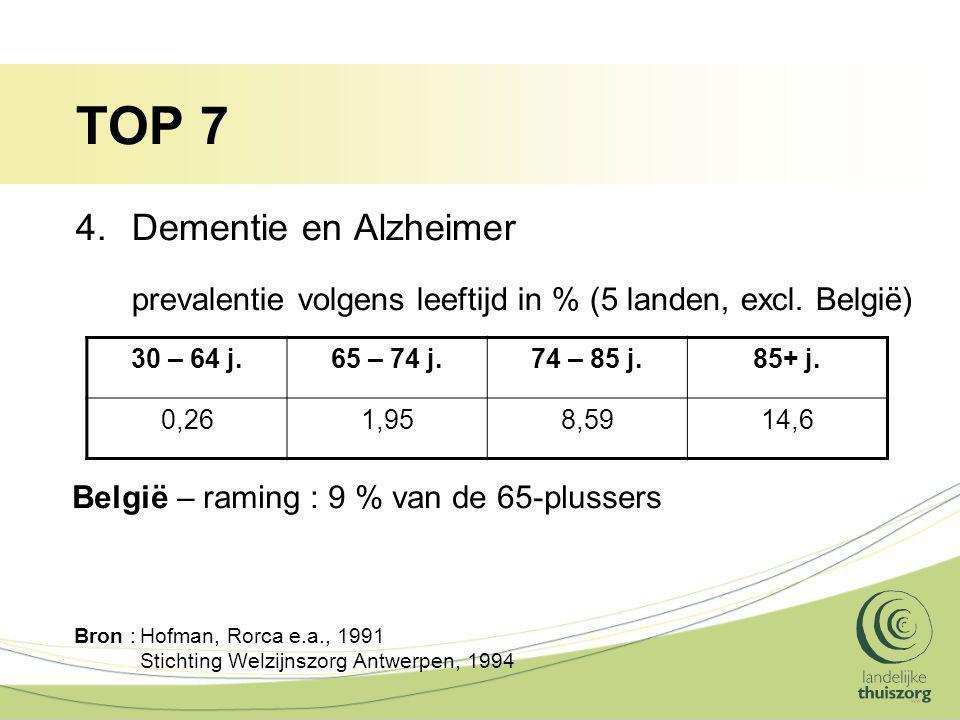 TOP 7 Dementie en Alzheimer prevalentie volgens leeftijd in % (5 landen, excl. België) 30 – 64 j.