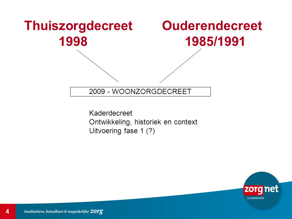 Thuiszorgdecreet Ouderendecreet 1998 1985/1991