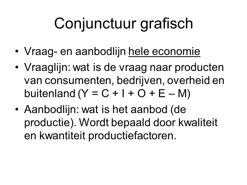 Conjunctuur grafisch Vraag- en aanbodlijn hele economie