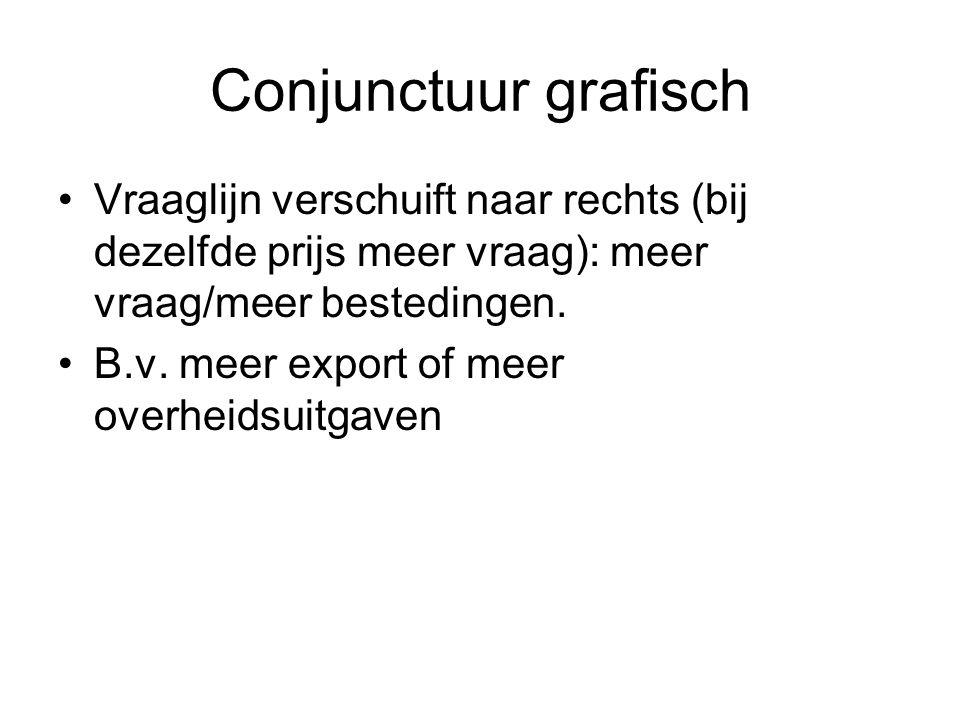 Conjunctuur grafisch Vraaglijn verschuift naar rechts (bij dezelfde prijs meer vraag): meer vraag/meer bestedingen.