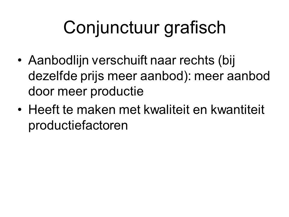 Conjunctuur grafisch Aanbodlijn verschuift naar rechts (bij dezelfde prijs meer aanbod): meer aanbod door meer productie.