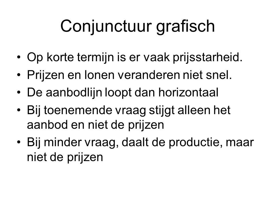 Conjunctuur grafisch Op korte termijn is er vaak prijsstarheid.