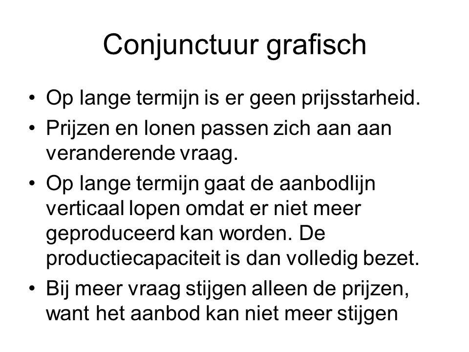 Conjunctuur grafisch Op lange termijn is er geen prijsstarheid.