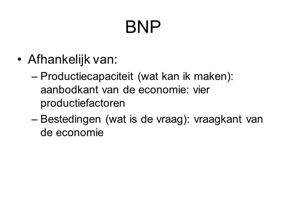 BNP Afhankelijk van: Productiecapaciteit (wat kan ik maken): aanbodkant van de economie: vier productiefactoren.