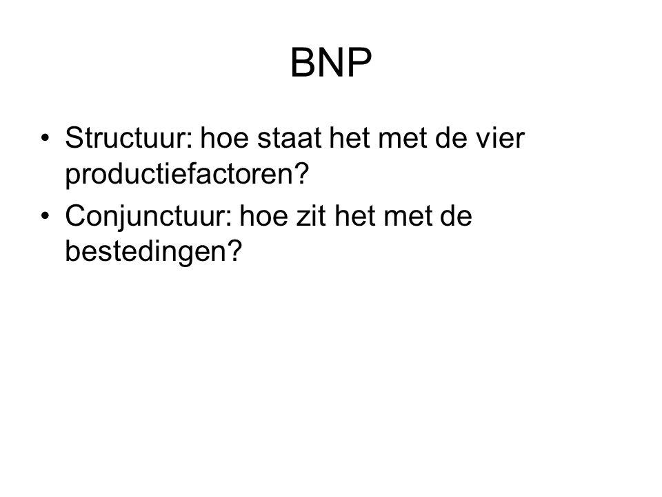 BNP Structuur: hoe staat het met de vier productiefactoren