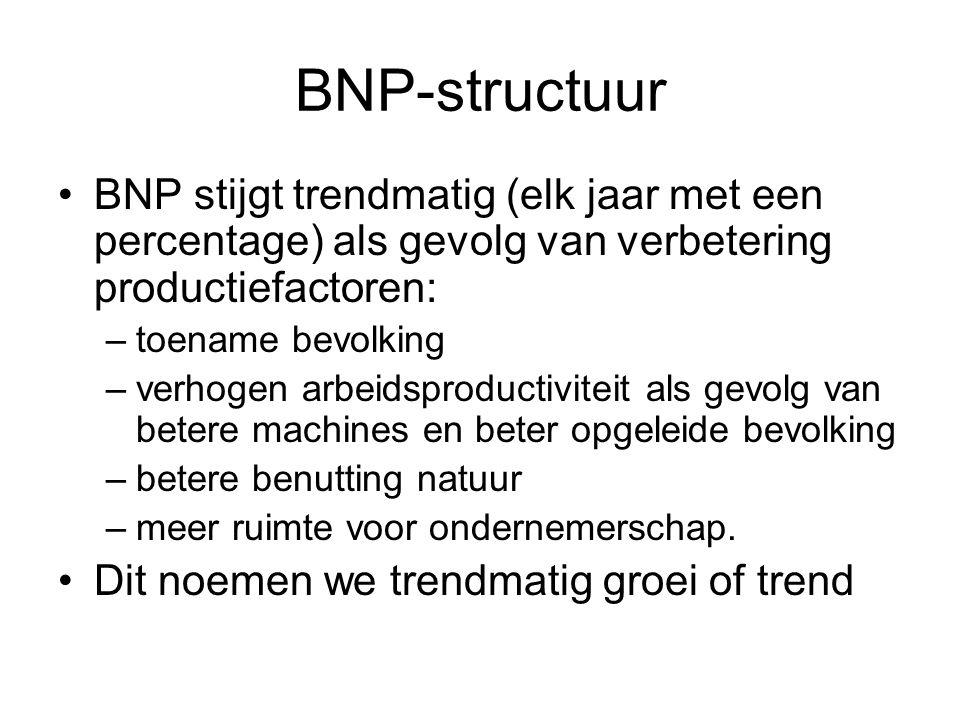 BNP-structuur BNP stijgt trendmatig (elk jaar met een percentage) als gevolg van verbetering productiefactoren: