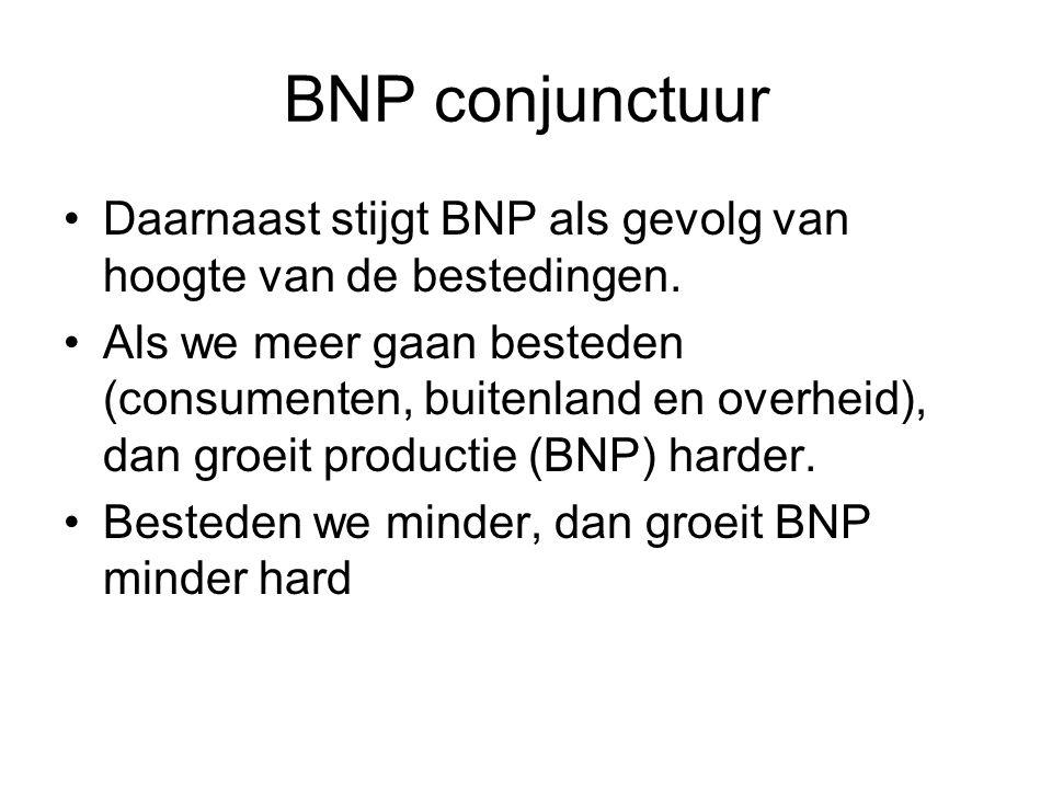 BNP conjunctuur Daarnaast stijgt BNP als gevolg van hoogte van de bestedingen.