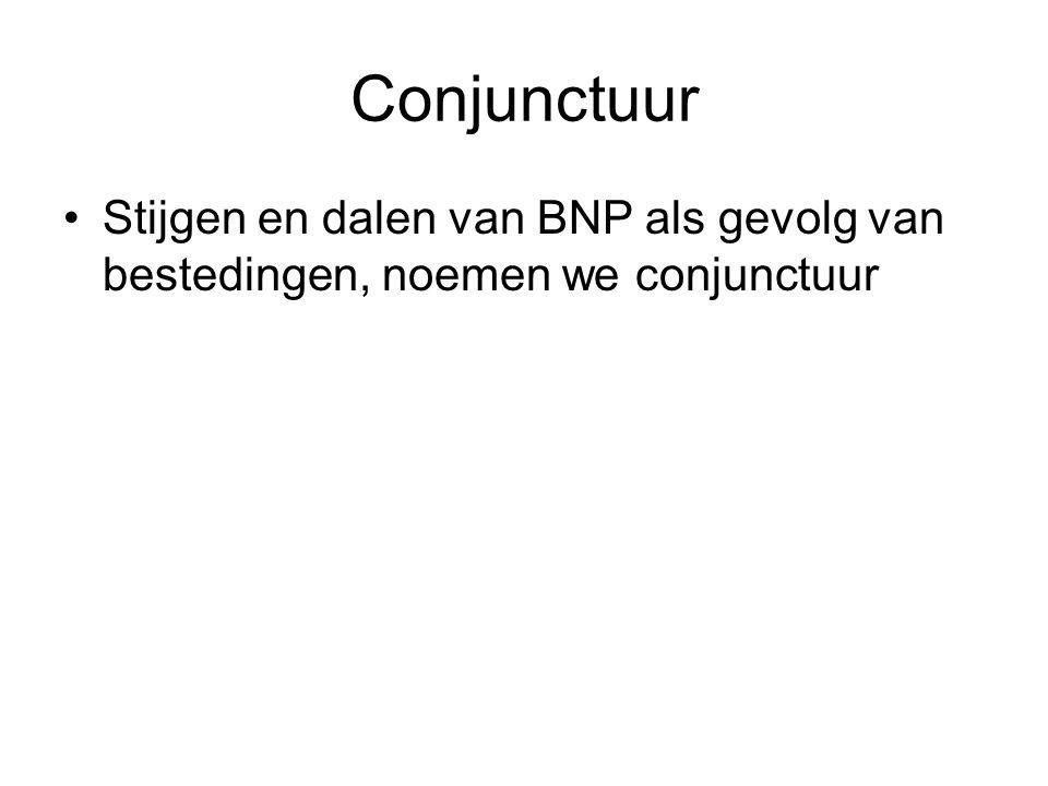 Conjunctuur Stijgen en dalen van BNP als gevolg van bestedingen, noemen we conjunctuur