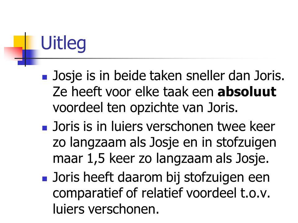 Uitleg Josje is in beide taken sneller dan Joris. Ze heeft voor elke taak een absoluut voordeel ten opzichte van Joris.