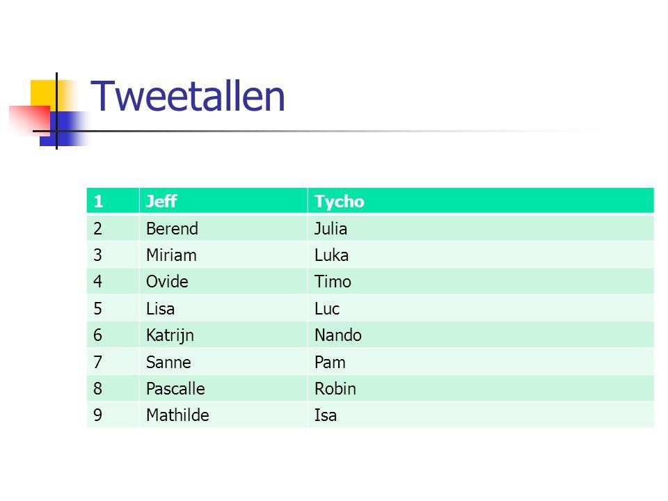Tweetallen 1 Jeff Tycho 2 Berend Julia 3 Miriam Luka 4 Ovide Timo 5