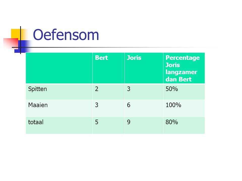 Oefensom Bert Joris Percentage Joris langzamer dan Bert Spitten 2 3