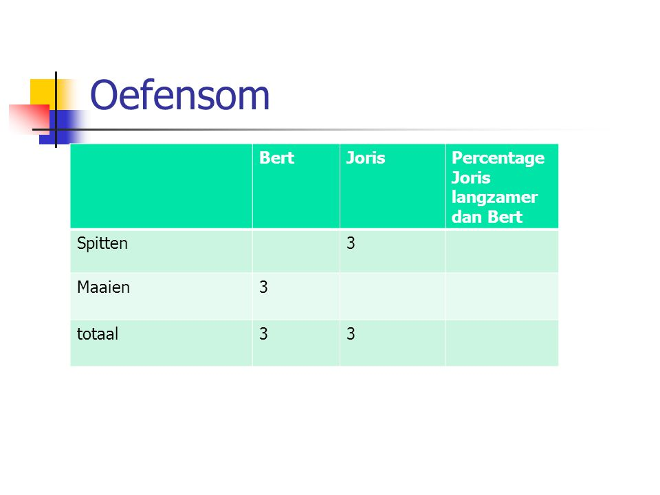 Oefensom Bert Joris Percentage Joris langzamer dan Bert Spitten 3