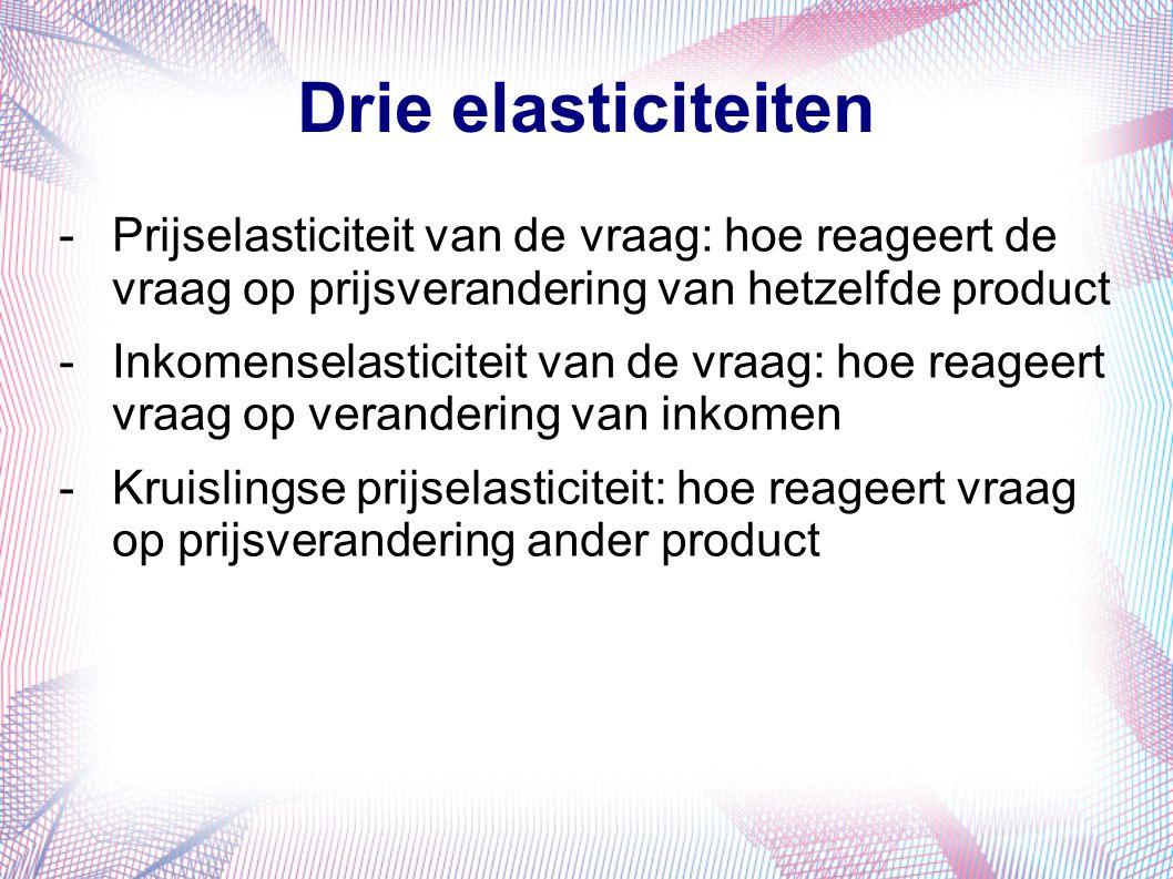 Drie elasticiteiten Prijselasticiteit van de vraag: hoe reageert de vraag op prijsverandering van hetzelfde product.