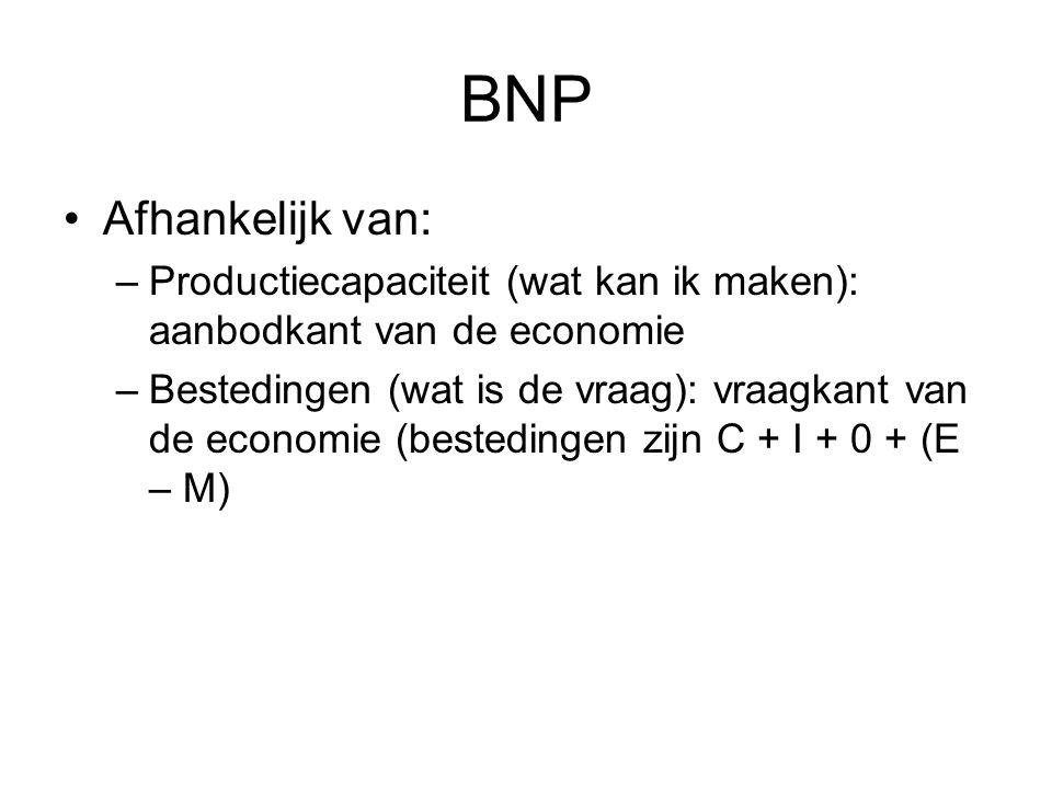 BNP Afhankelijk van: Productiecapaciteit (wat kan ik maken): aanbodkant van de economie.