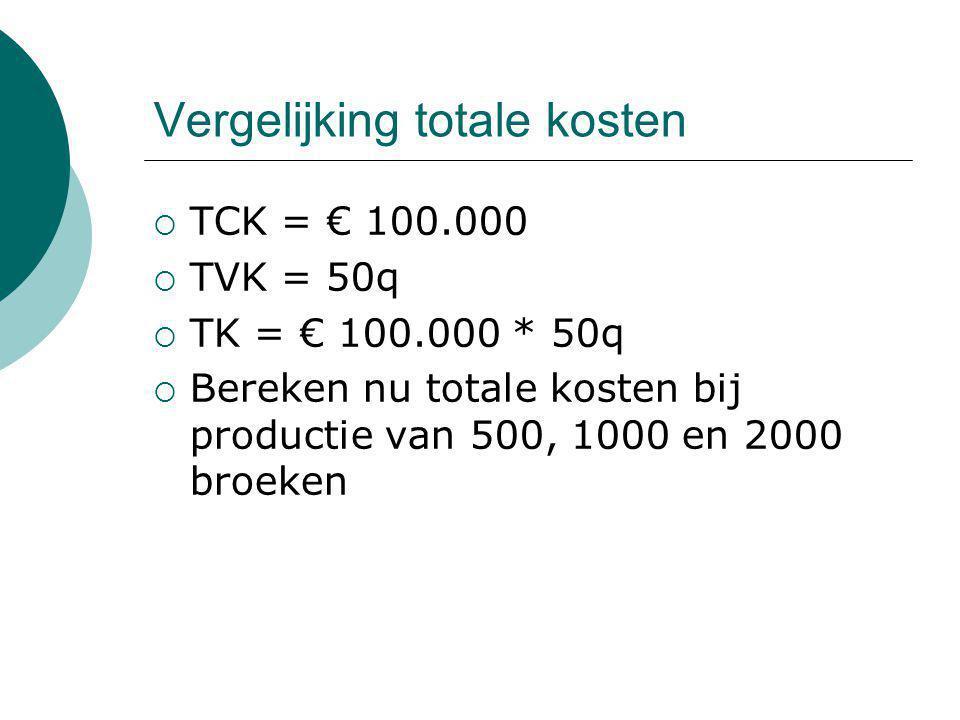 Vergelijking totale kosten