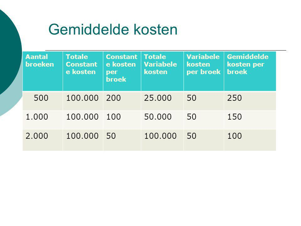 Gemiddelde kosten Aantal broeken. Totale Constante kosten. Constante kosten per broek. Totale Variabele kosten.