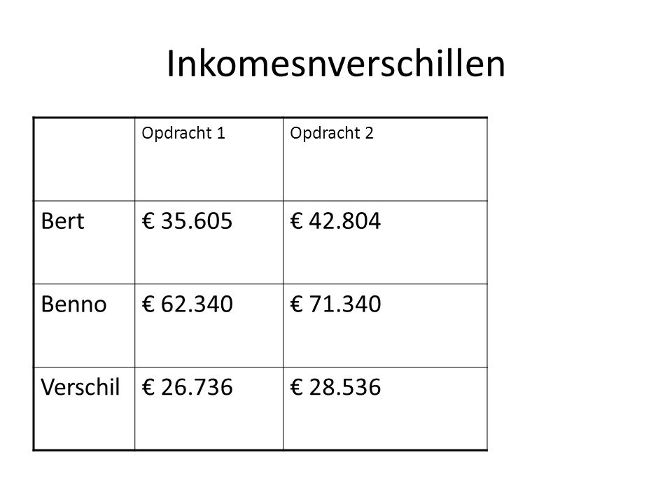 Inkomesnverschillen Bert € 35.605 € 42.804 Benno € 62.340 € 71.340