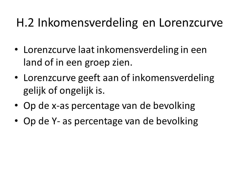 H.2 Inkomensverdeling en Lorenzcurve