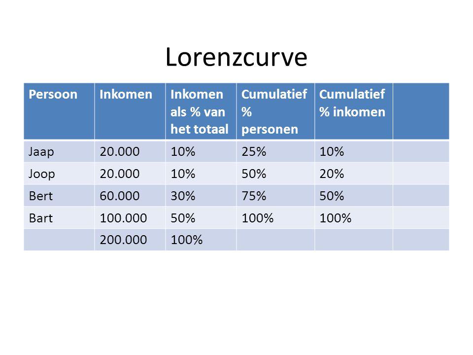 Lorenzcurve Persoon Inkomen Inkomen als % van het totaal