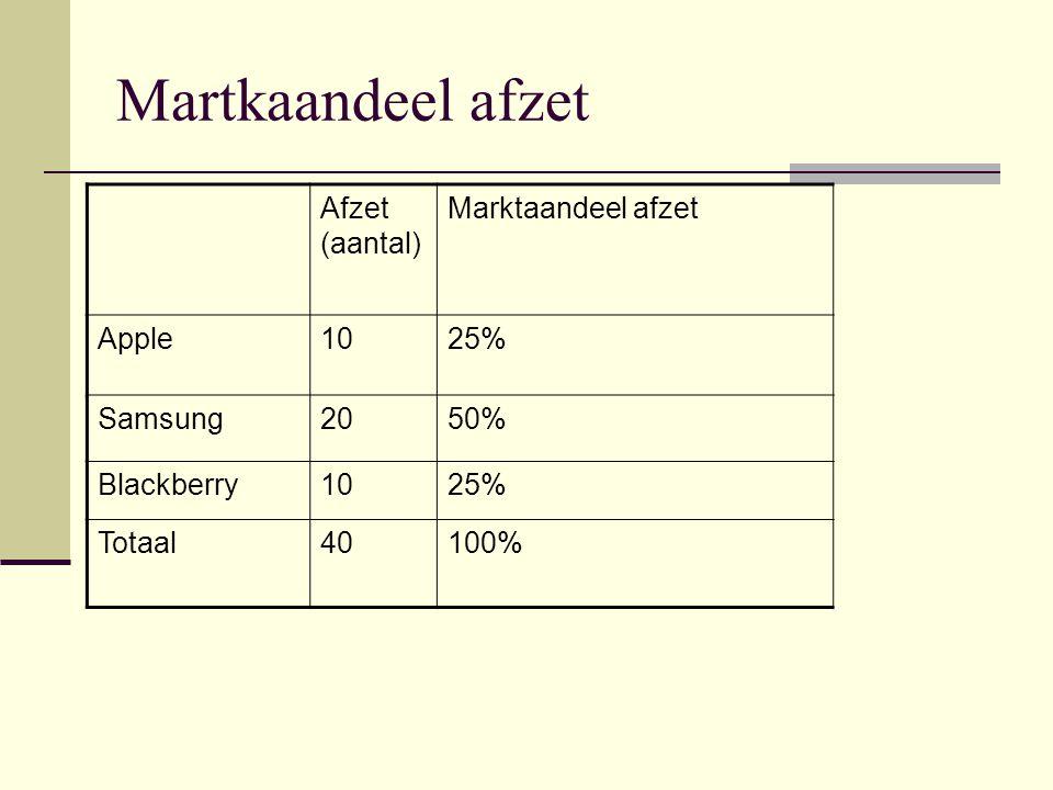 Martkaandeel afzet Afzet (aantal) Marktaandeel afzet Apple 10 25%