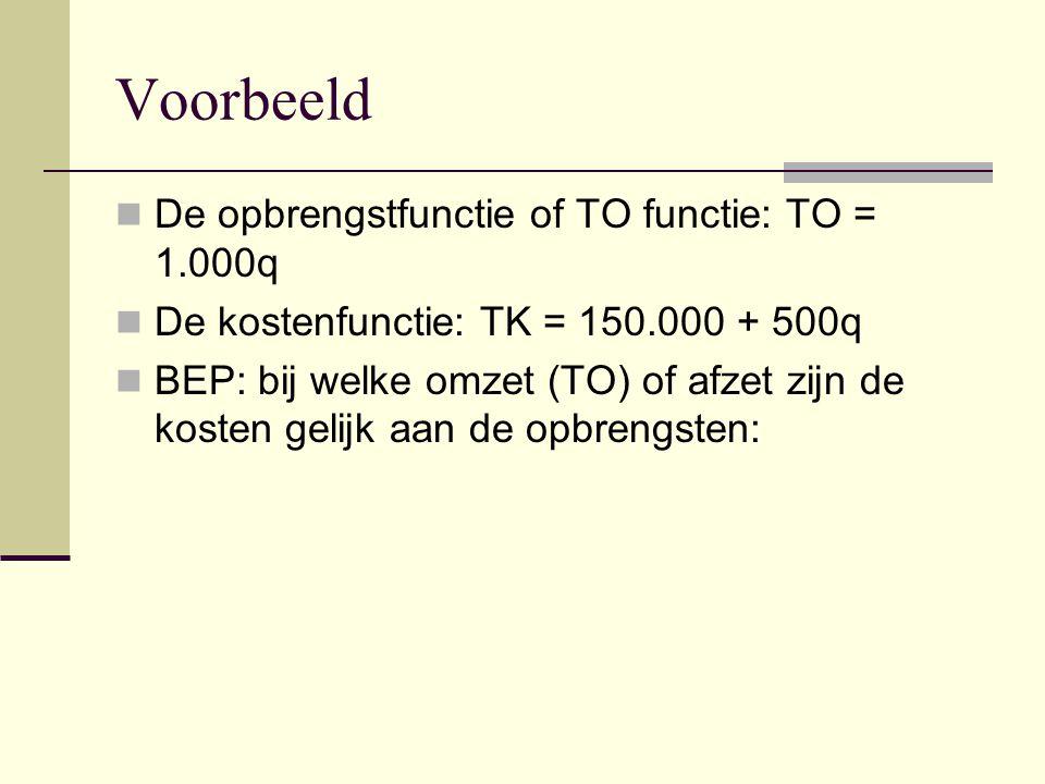 Voorbeeld De opbrengstfunctie of TO functie: TO = 1.000q