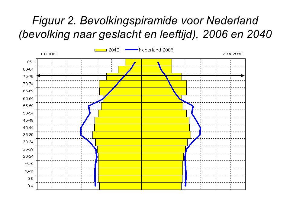 Figuur 2. Bevolkingspiramide voor Nederland (bevolking naar geslacht en leeftijd), 2006 en 2040