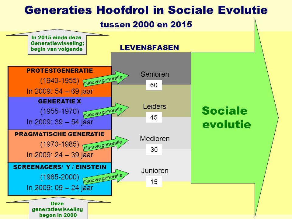 Generaties Hoofdrol in Sociale Evolutie tussen 2000 en 2015