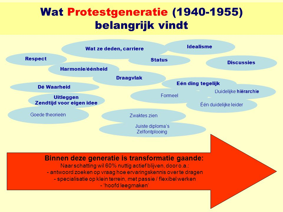 Wat Protestgeneratie (1940-1955) belangrijk vindt